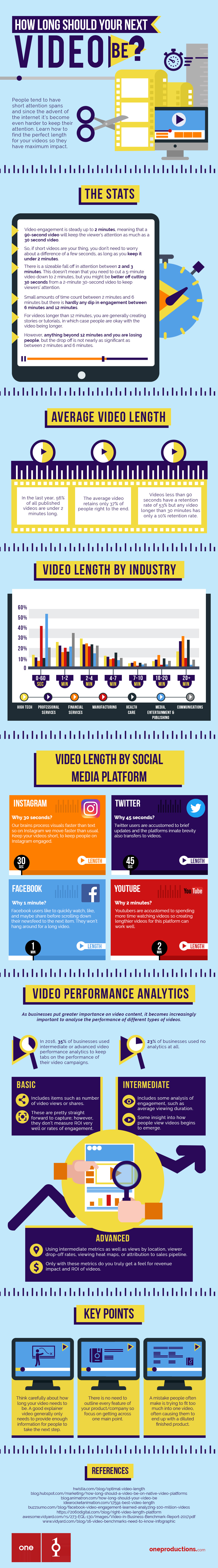 How Long Should Your Next Video Be Infographic